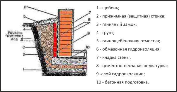 Гидроизоляция погреба.