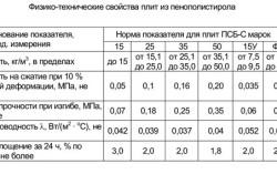 Тепло-технические характеристики пенополистирола