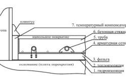 Схема бетонной стяжки.