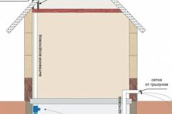 Схема естественной вентиляции помещения подвала