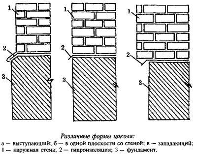 Схема различных форм цоколя.