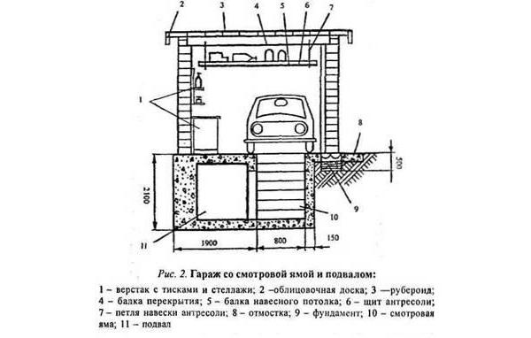 Схема гаража со смотровой ямой и подвалом