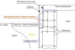 Схема гидроизоляции цоколя