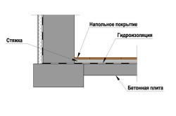 Схема гидроизоляции пола подвала.