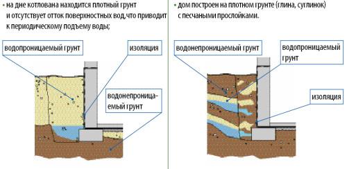 Схема гидрозащиты подвала
