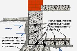 Схема инъекционной гидроизоляции подвала