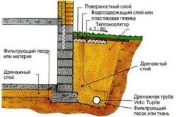 Схема монтажа дренажной трубы.