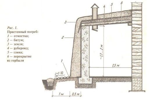 Схема наземного пристенного погреба
