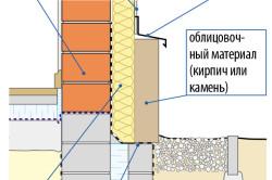 Схема отделки цоколя кирпичом или камнем.