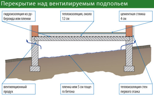 Thickness of the concrete ceiling cellar