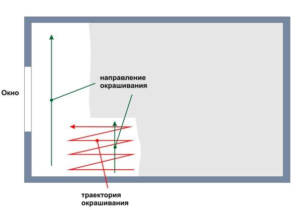 Схема подготовки потолка к покраске