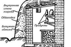 Схема погреба из кирпича