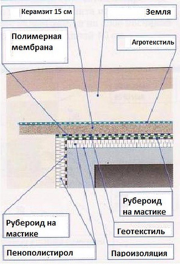Гидроизоляция перекрытия гаража восстановление гидроизоляция бетона