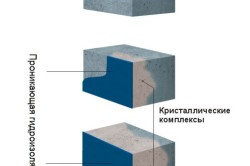 Схема проникающей гидроизоляции погреба