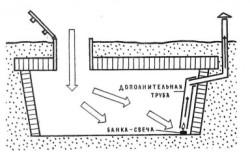 Схема просушки погреба