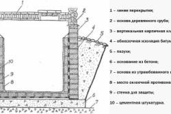 Схема противонапрной гидроизоляции