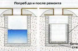 Схема ремонта погреба.
