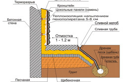 Схема сооружения отмостки