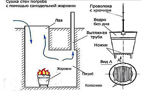 Схема сушки погреба при помощи жаровни