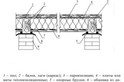 Схема теплоизоляции потолка погреба