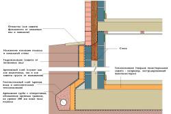 Схема теплоизоляции подвала гаража