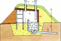 Схема устройства ледника