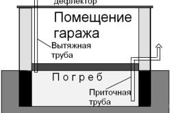 Схема вентиляции погреба гаража