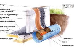 Схема внешней гидроизоляции подвала