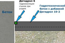 Схема заливки бетонного пола.