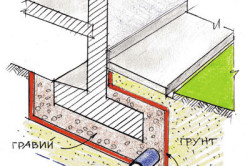 Схема защиты дренажной трубы при помощи гравия и геотекстиля