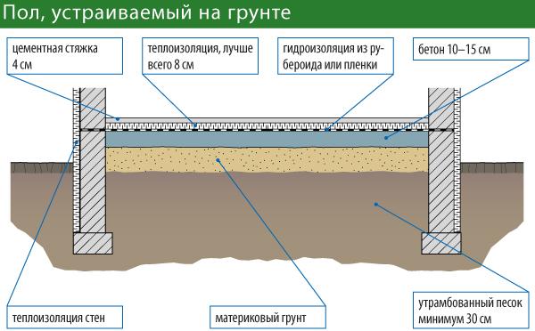 Схема заливки пола по грунту.