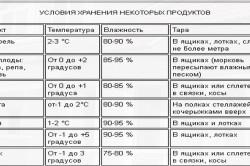 Таблица хранения некоторых продуктов