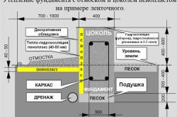 Схема утепления фундамента.
