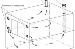 Схема движения воздушных потоков при правильной организации вентиляции