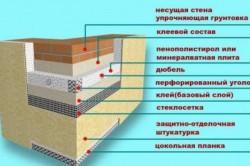 Гидроизоляция утепления цоколя