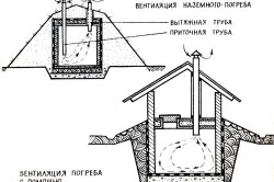 Чертеж приточно-вытяжной вентиляции в погребе