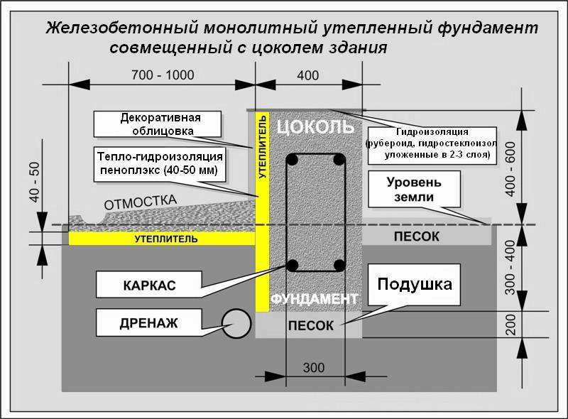 Схема утепленного фундамента с цоколем