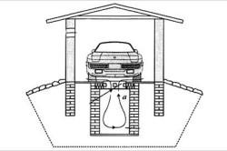 Схема расположения погреба в гараже.