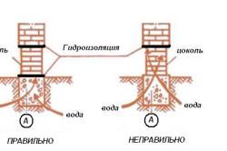Схема гидроизоляции цоколя.