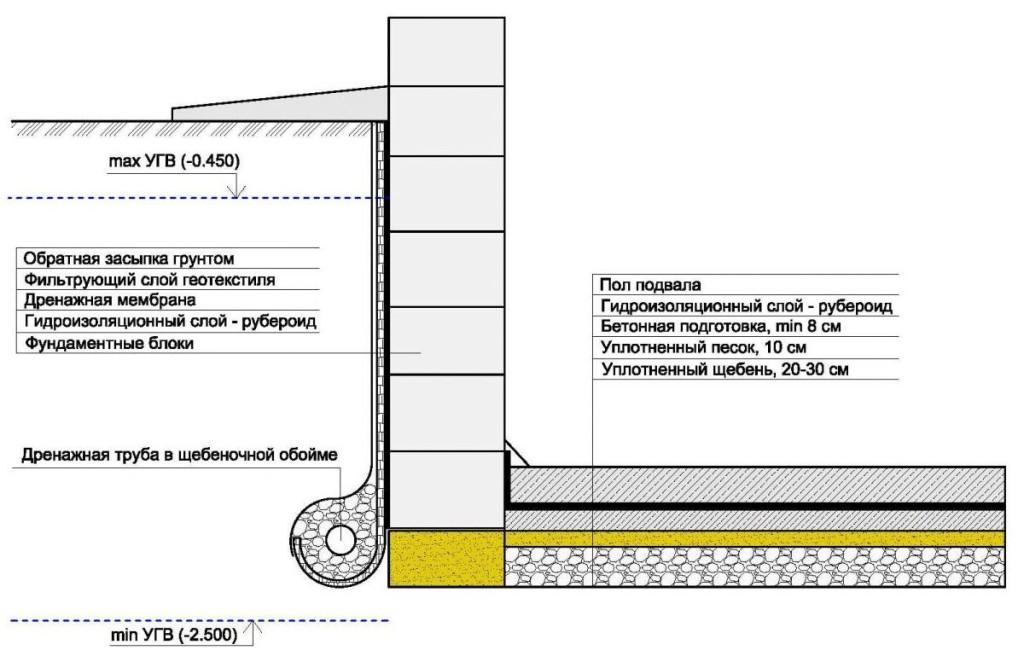 Схема внешней гидроизоляции цоколя