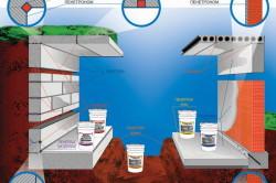 Схема гидроизоляции в погребе