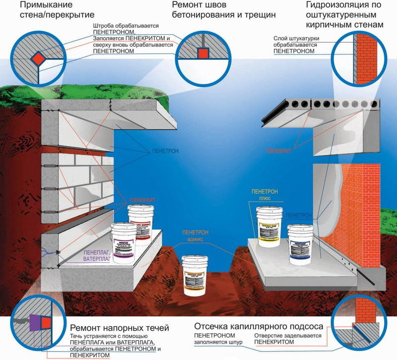 Схема гидроизоляции в погребе.