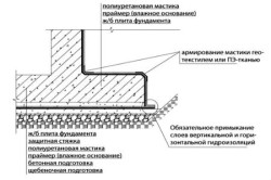 Горизонтальная гидроизоляция цоколя дома