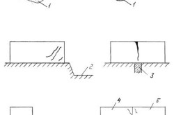 Характерные трещины в стенах зданий от осадки основания