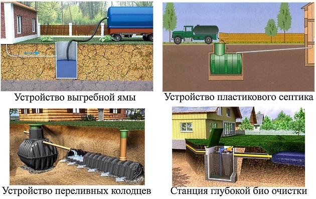 Виды накопительных емкостей для внешней канализации.