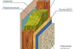 Схема утепления цоколя изнутри
