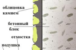 Вариант отделки цоколя из бетонных блоков натуральным камнем-булыжником.