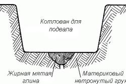 Схема котлована для подвала