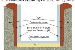 Схема строительства фундамента с подвалом
