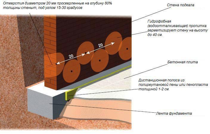 Гидроизоляция фундамента дома